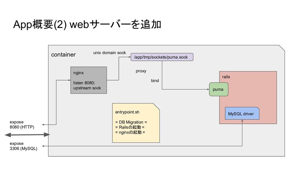 App概要(2) webサーバーを追加 container expose 8080 (HTTP...