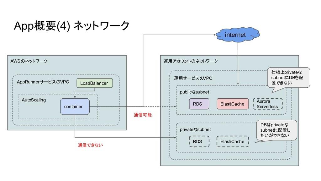 App概要(4) ネットワーク AWSのネットワーク AppRunnerサービスのVPC Lo...