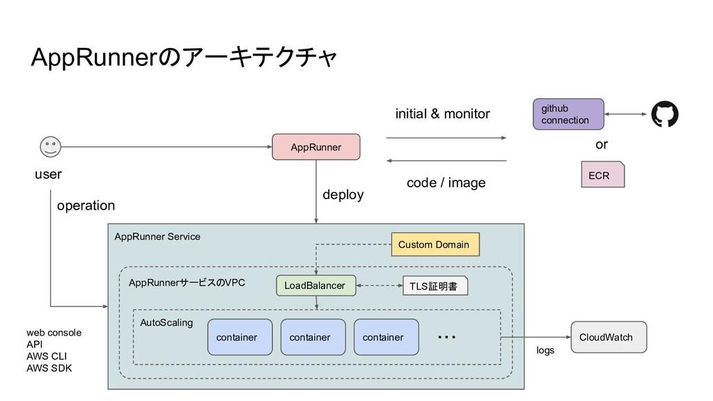 AppRunnerのアーキテクチャ user AppRunner ECR or initial...