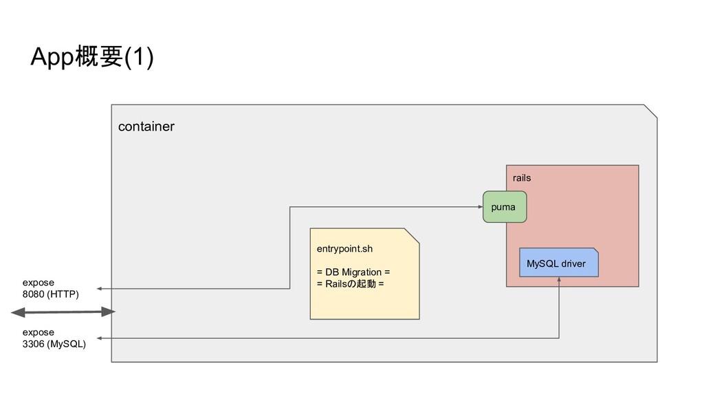 App概要(1) container expose 8080 (HTTP) rails pum...