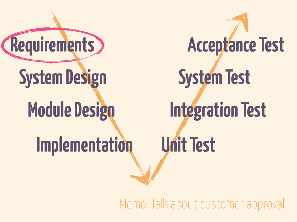 Requirements System Design Module Design Implem...