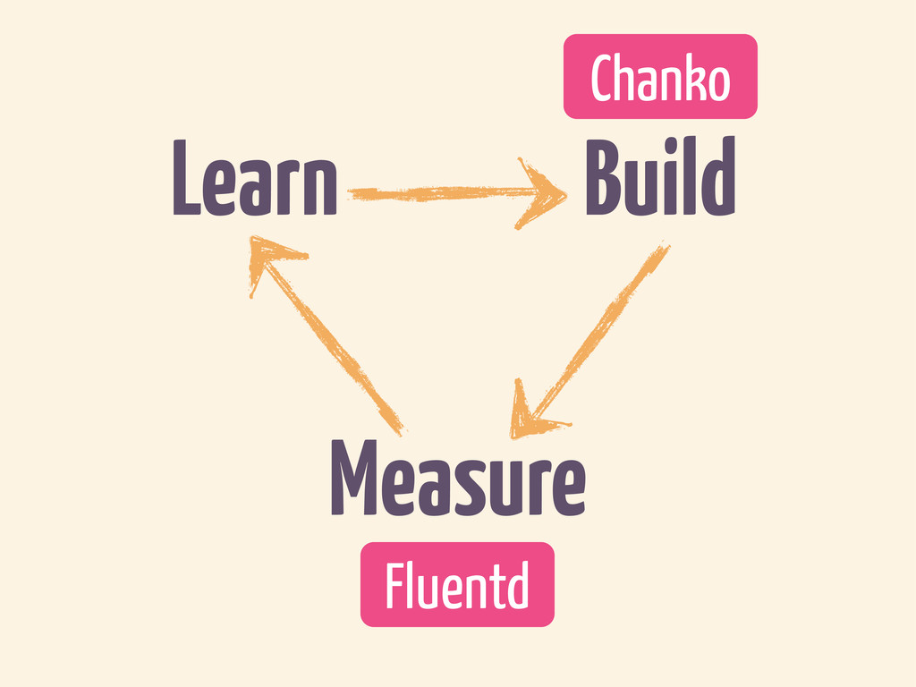 Measure Learn Build Chanko Fluentd