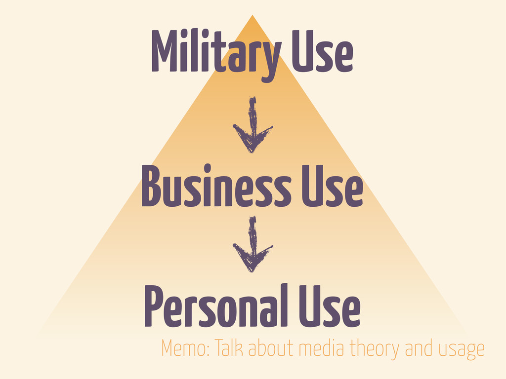 Military Use Business Use Personal Use Memo: Ta...