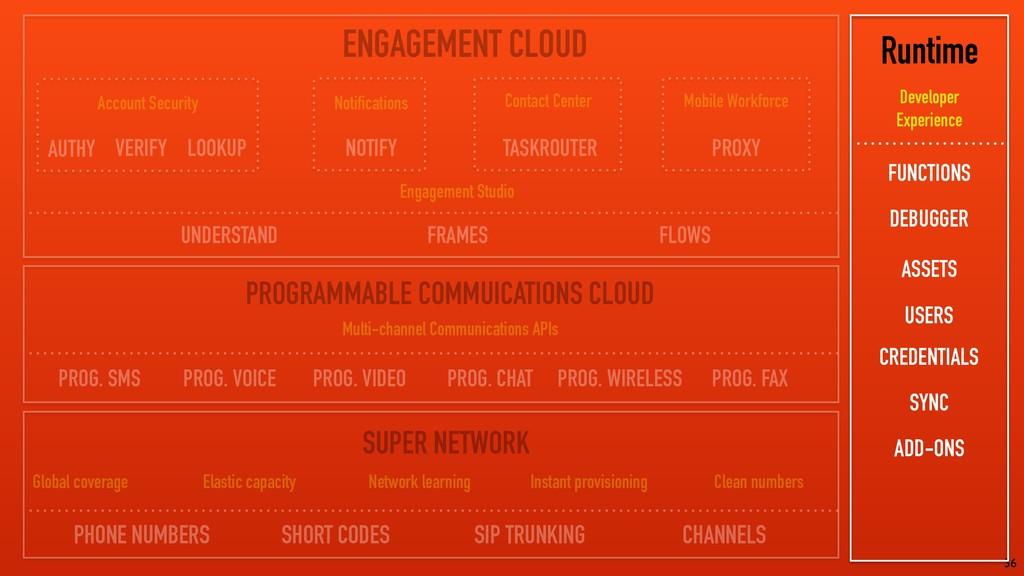 36 ENGAGEMENT CLOUD PROGRAMMABLE COMMUICATIONS ...