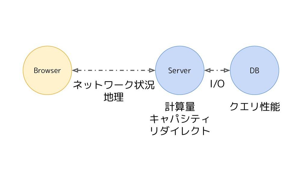 Server DB Browser I/O 計算量 キャパシティ リダイレクト クエリ性能 ネ...