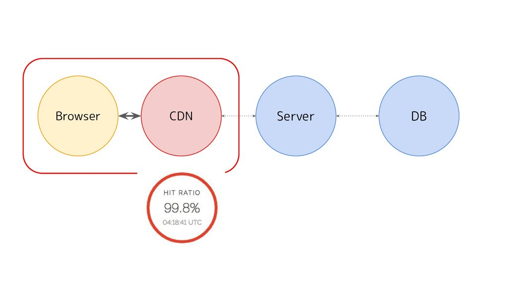 Server DB Browser CDN