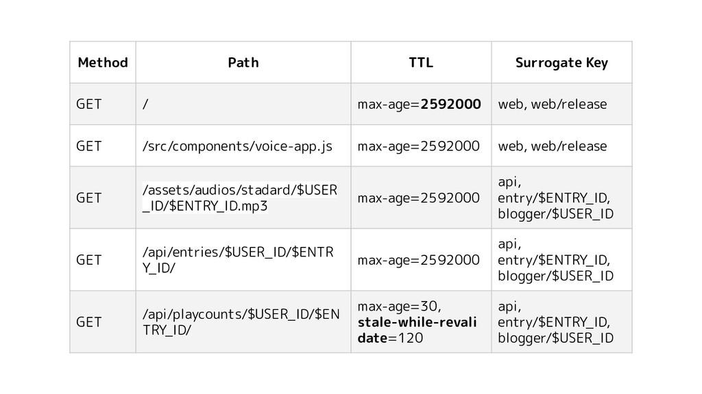 Method Path TTL Surrogate Key GET / max-age=259...