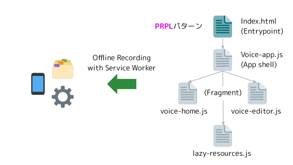 Index.html (Entrypoint) Voice-app.js (App shell...
