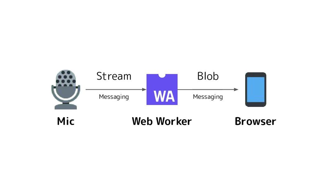 Mic Web Worker Browser Blob Stream Messaging Me...