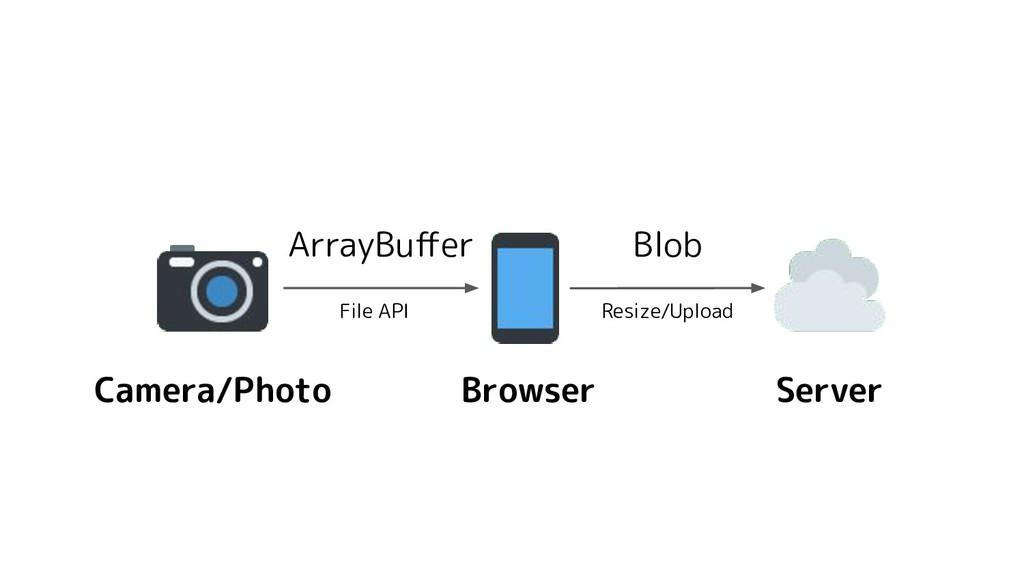 Camera/Photo Browser Server Blob ArrayBuffer Fil...