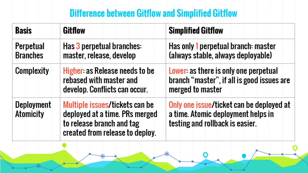 Difference between Gitflow and Simplified Gitfl...
