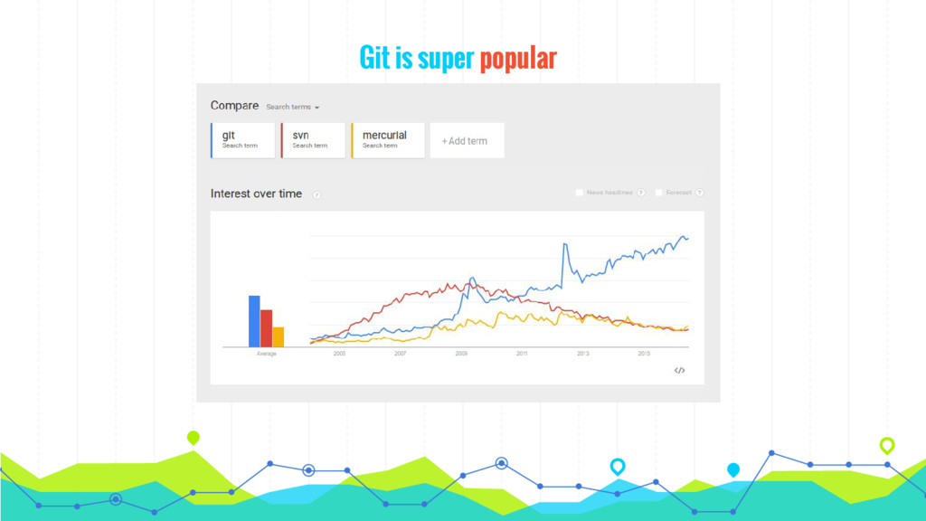 Git is super popular