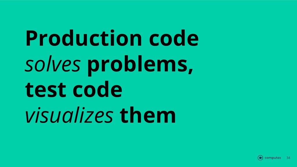 Production code solves problems, test code visu...