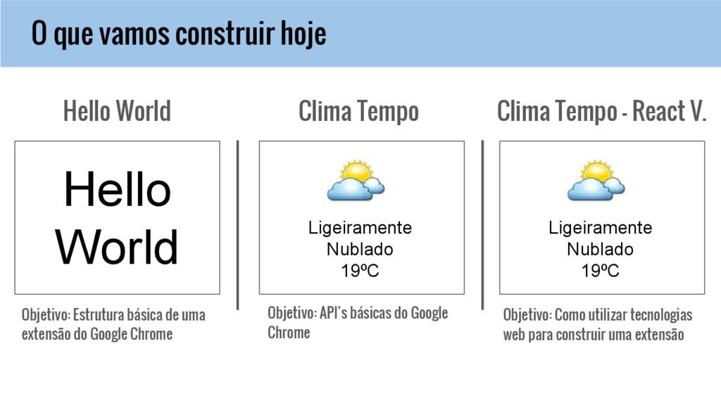 O que vamos construir hoje Hello World Clima Te...