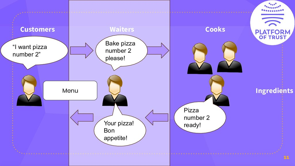 "11 Pizza Cooks Waiters Customers Menu ""I want p..."