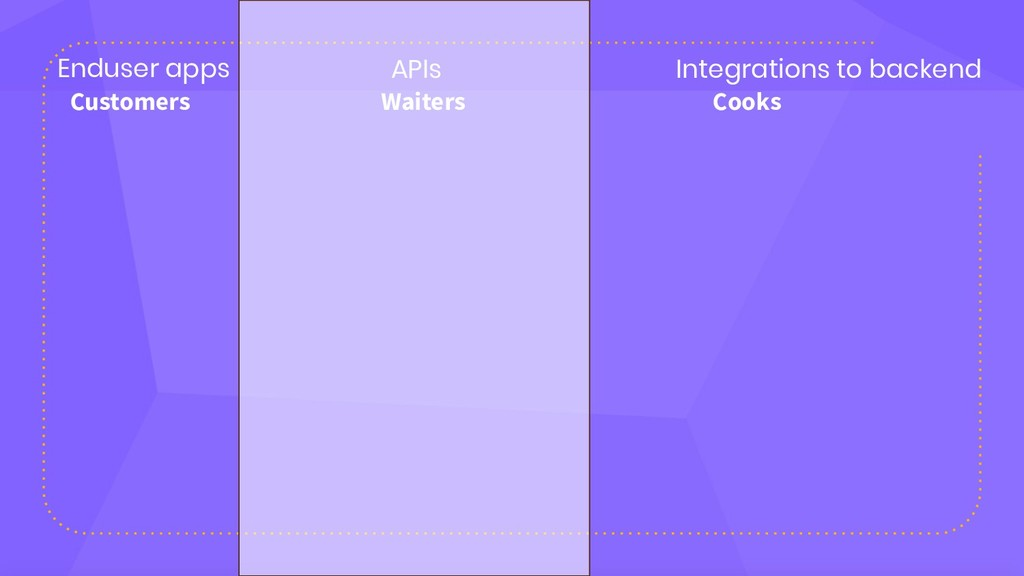 Enduser apps APIs Integrations to backend Cooks...