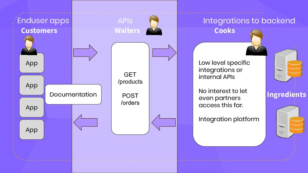 Low level specific integrations or internal API...