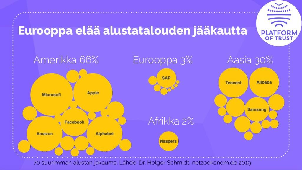 Eurooppa elää alustatalouden jääkautta Amerikka...