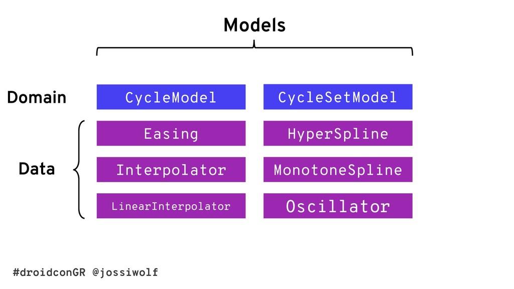#droidconGR @jossiwolf Models CycleModel CycleS...