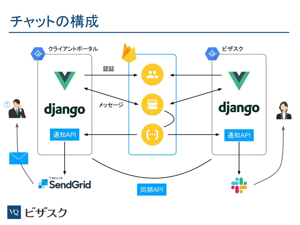 チャットの構成 認証 メッセージ 通知API 通知API 同期API クライアントポータル ビ...