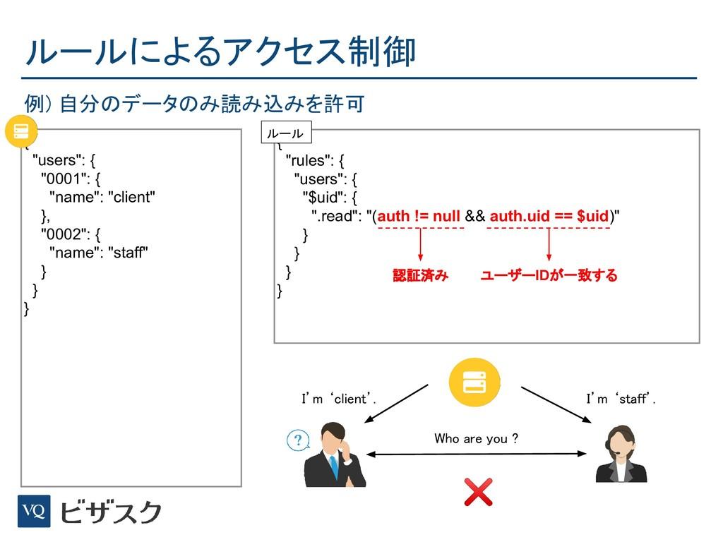 """ルールによるアクセス制御 { """"users"""": { """"0001"""": { """"name"""": """"c..."""