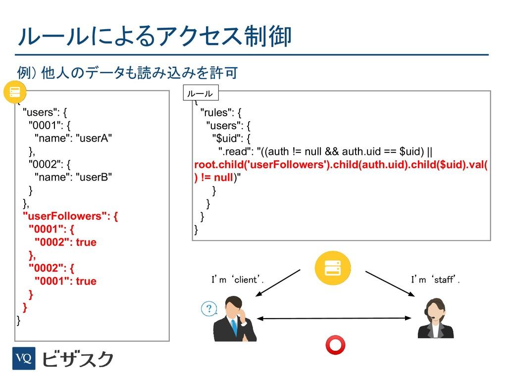 """ルールによるアクセス制御 { """"users"""": { """"0001"""": { """"name"""": """"u..."""