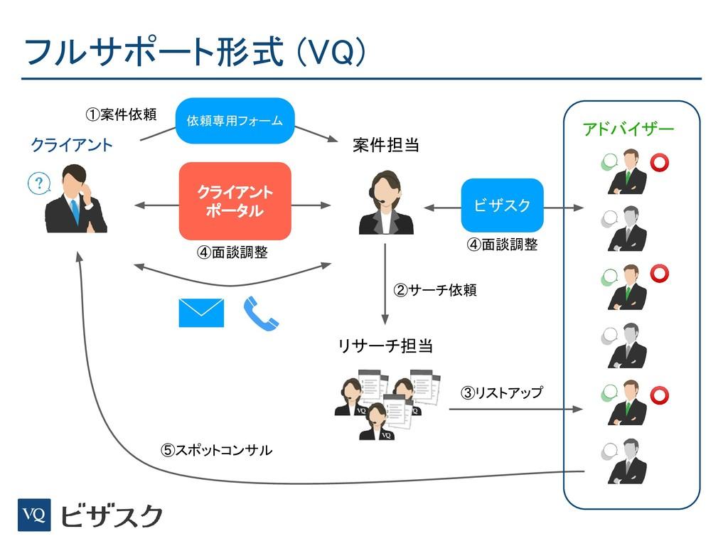 フルサポート形式 (VQ) クライアント リサーチ担当 案件担当 アドバイザー ⭕ ⭕ ⭕ ③...