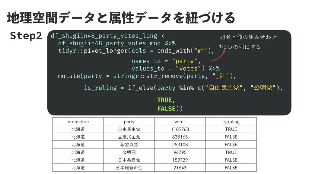 ཧۭؒσʔλͱଐੑσʔλΛඥ͚ͮΔ df_shugiin48_party_votes_lon...