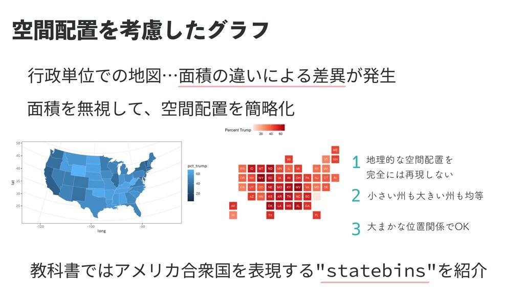 ۭؒஔΛߟྀͨ͠άϥϑ ⾏政単位での地図…⾯積の違いによる差異が発⽣ 教科書ではアメリカ合衆...