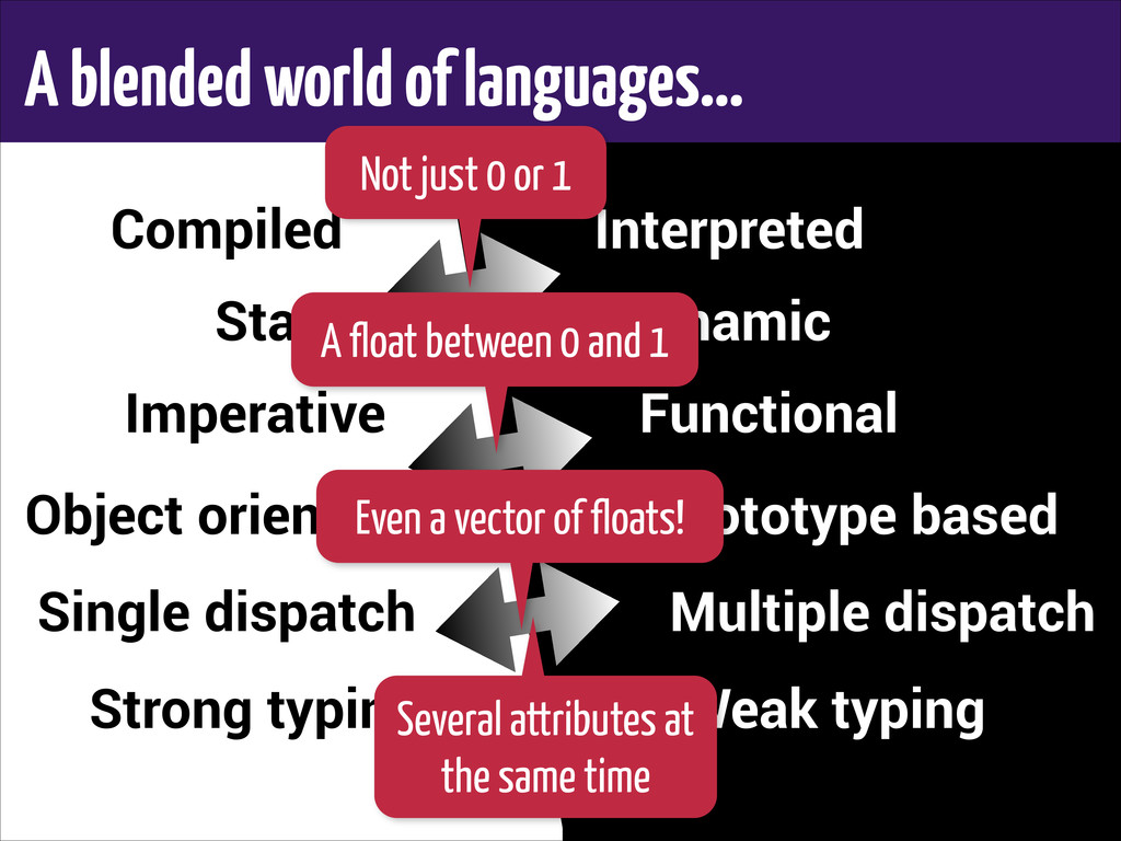 A blended world of languages… Compiled Static I...