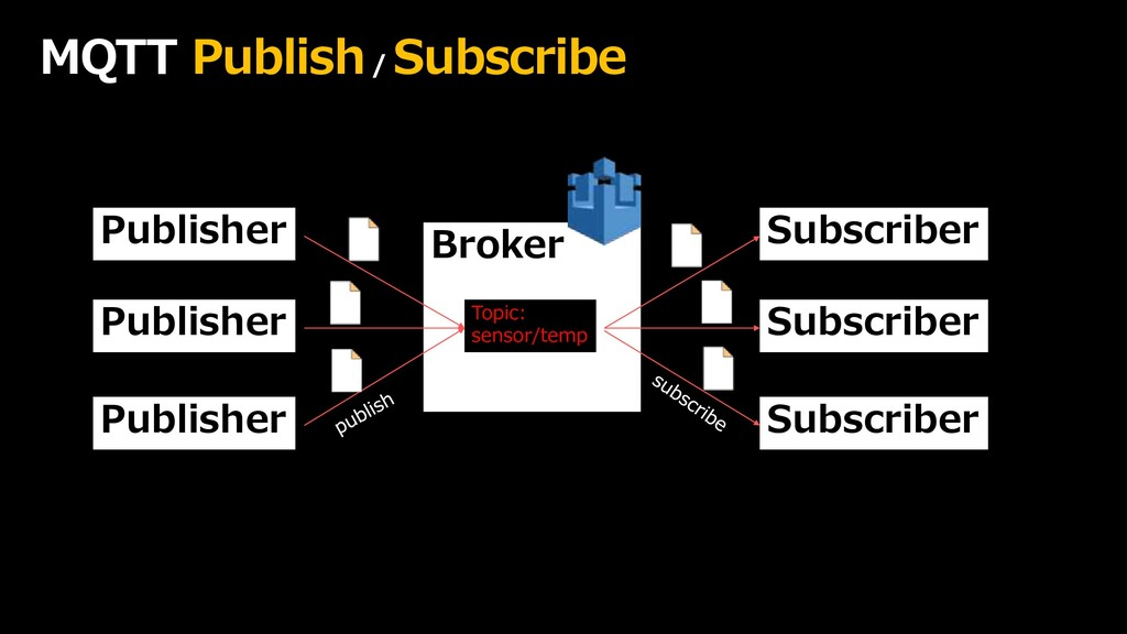 MQTT Publish/ Subscribe Publisher Publisher Pub...