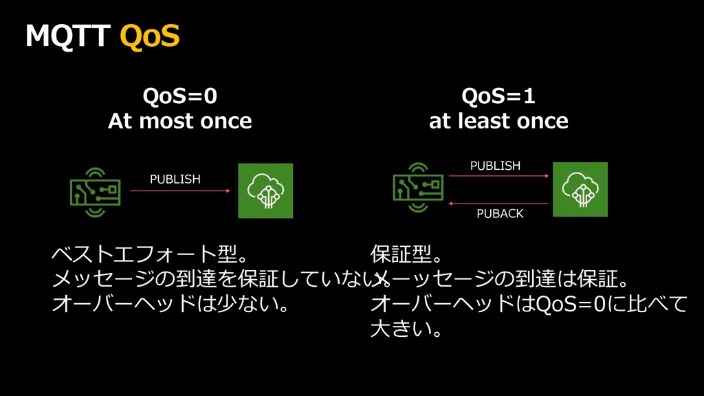 MQTT QoS QoS=0 At most once QoS=1 at least once...