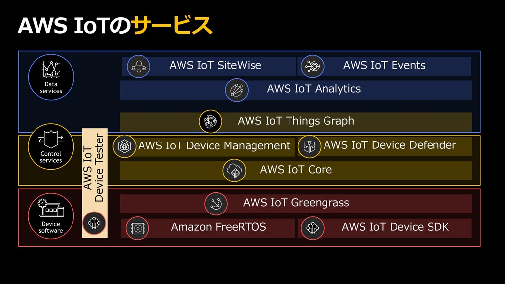 Device software AWS IoTのサービス Data services AWS ...