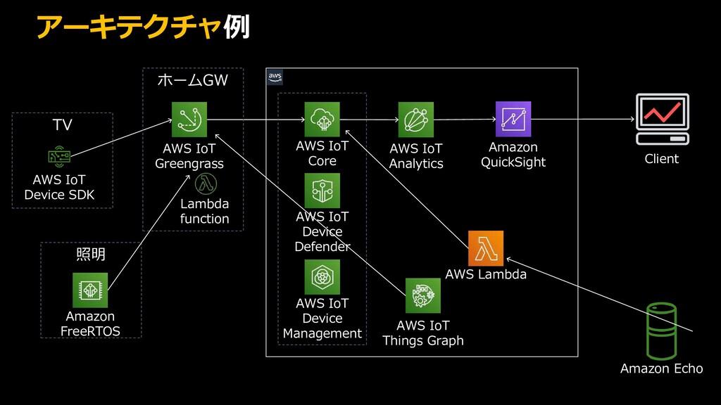 アーキテクチャ例 AWS Cloud AWS IoT Core AWS IoT Device ...