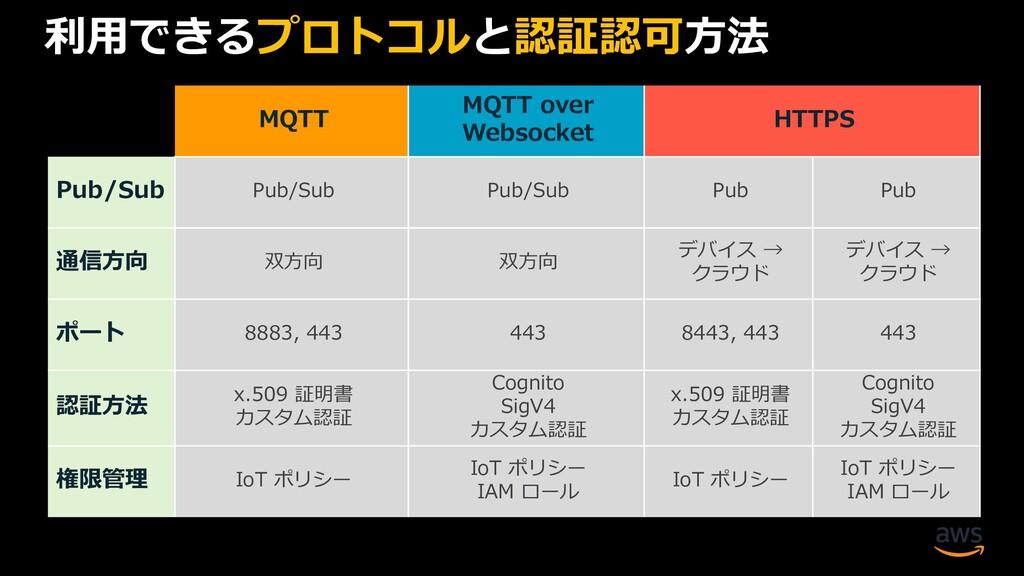 利用できるプロトコルと認証認可方法 MQTT MQTT over Websocket HTTP...
