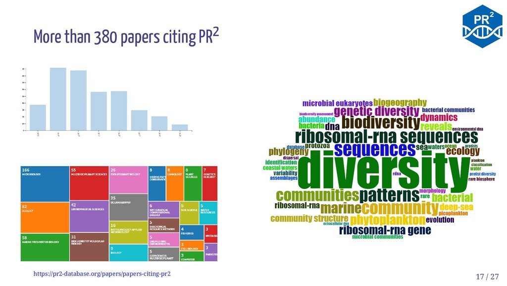 More than 380 papers citing PR2 https://pr2-dat...