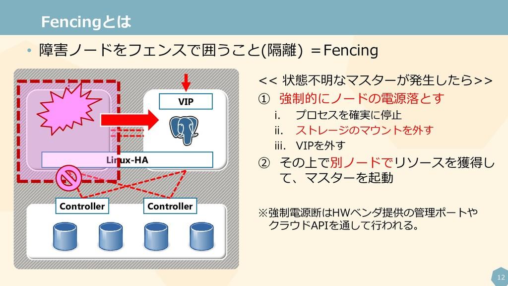 12 Fencingとは VIP Linux-HA Controller Controller...
