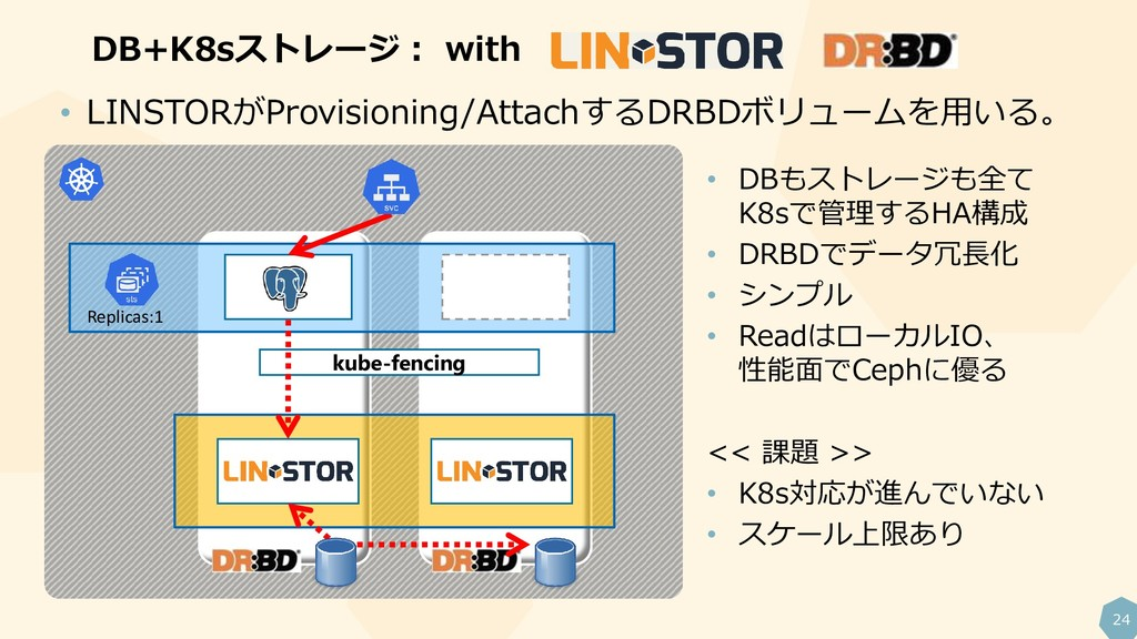 24 DB+K8sストレージ: with Replicas:1 kube-fencing • ...