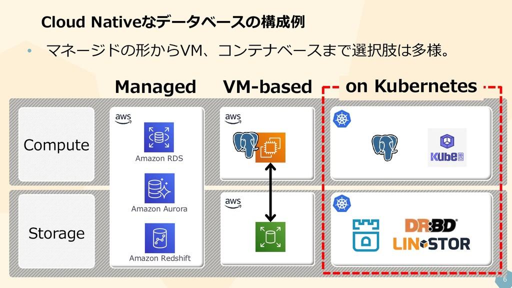 6 Cloud Nativeなデータベースの構成例 Compute Storage Manag...