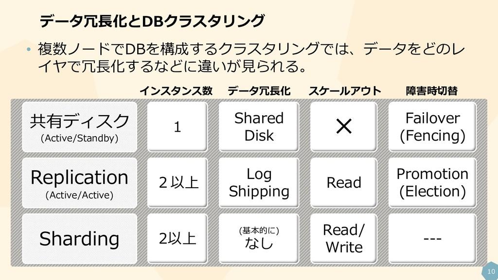 10 データ冗長化とDBクラスタリング 共有ディスク (Active/Standby) 1 S...