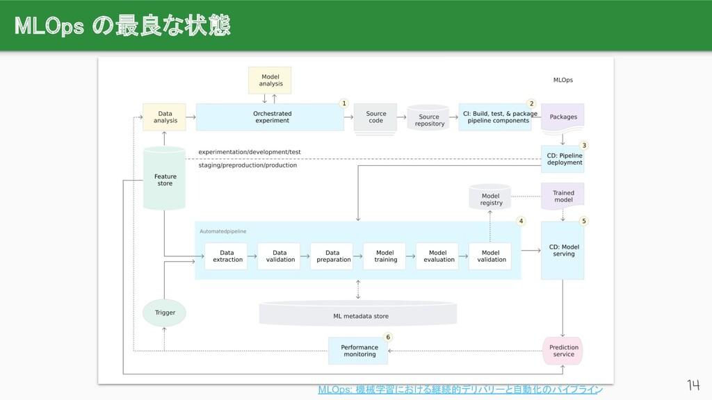 MLOps の最良な状態 14 MLOps: 機械学習における継続的デリバリーと自動化のパイ...