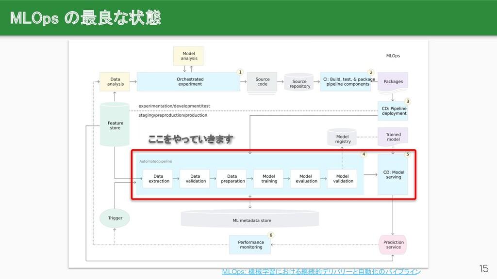 MLOps の最良な状態 15 MLOps: 機械学習における継続的デリバリーと自動化のパイ...