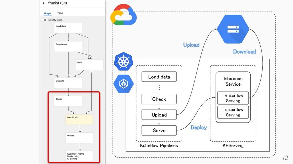 72 Load data Check Upload Serve … Kubeflow...