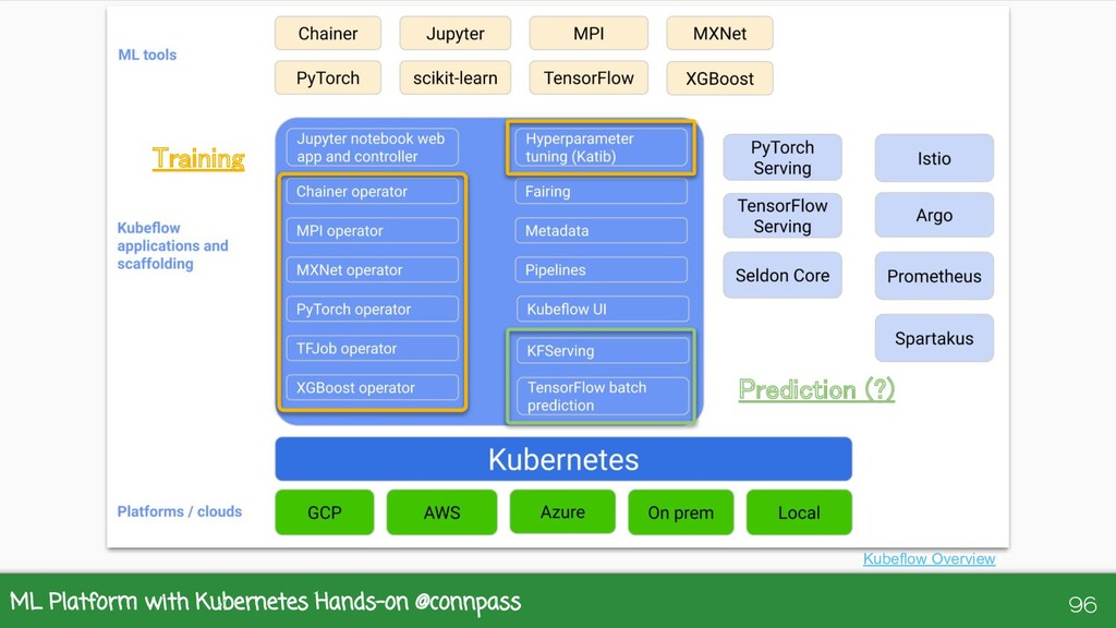 ML Platform with Kubernetes Hands-on @connpass ...