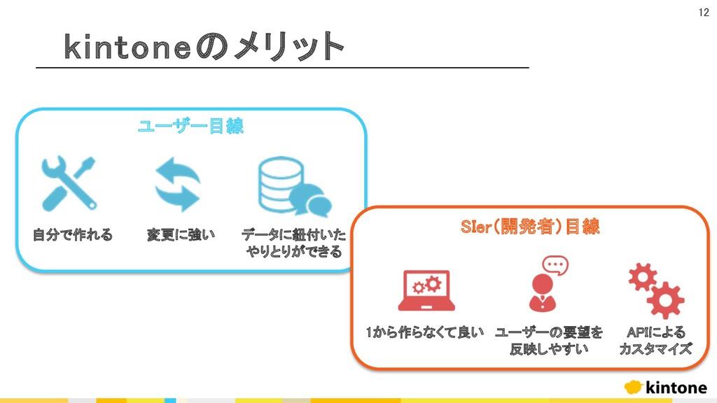 kintoneのメリット ユーザー目線 SIer(開発者)目線 自分で作れる 変更に強い デー...
