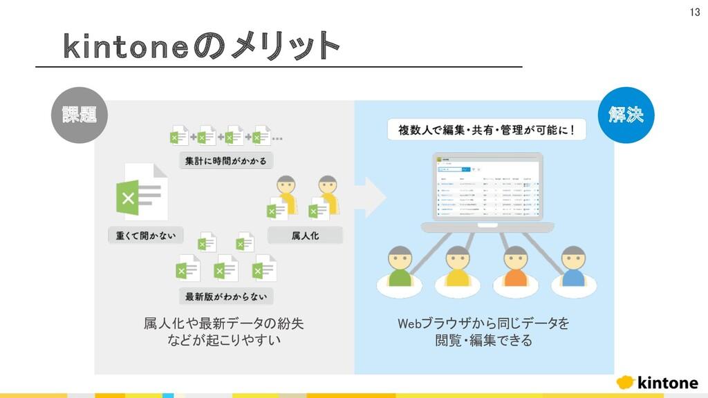 kintoneのメリット 属人化や最新データの紛失 などが起こりやすい 課題 解決 Webブラ...