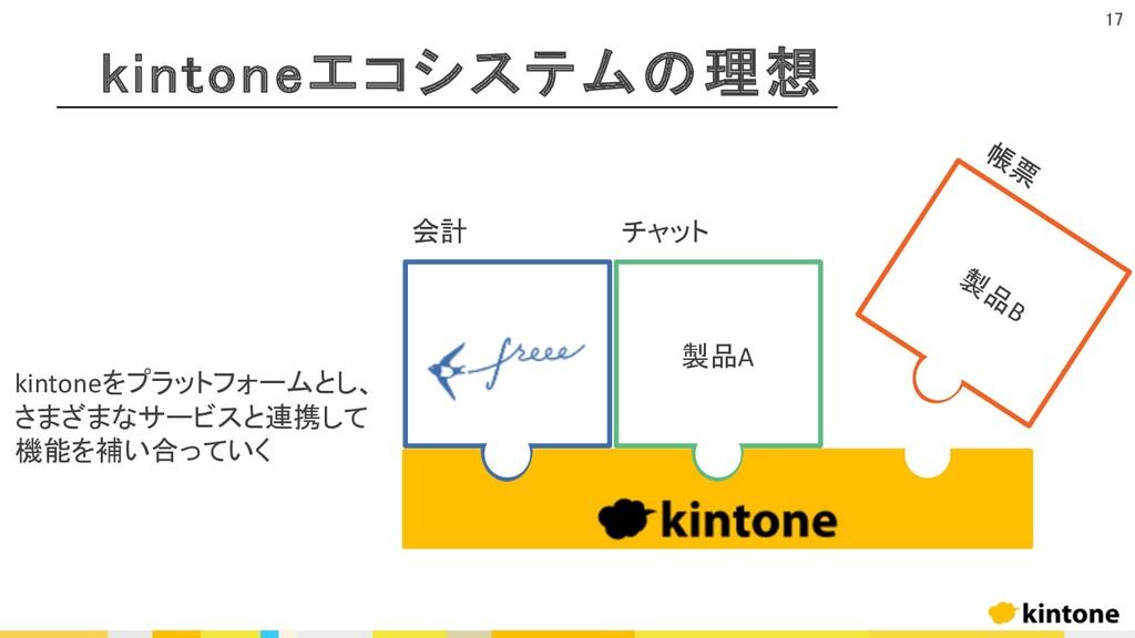 kintoneエコシステムの理想 17 製品A 製 品 B 会計 チャット 帳 票 kinto...