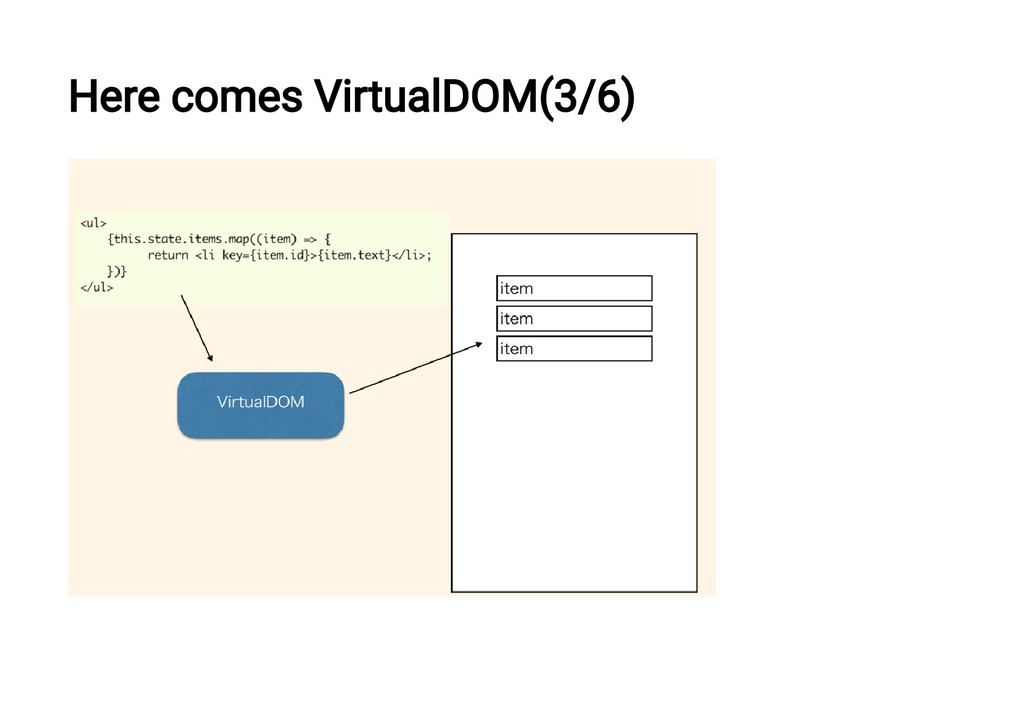 Here comes VirtualDOM(3/6)