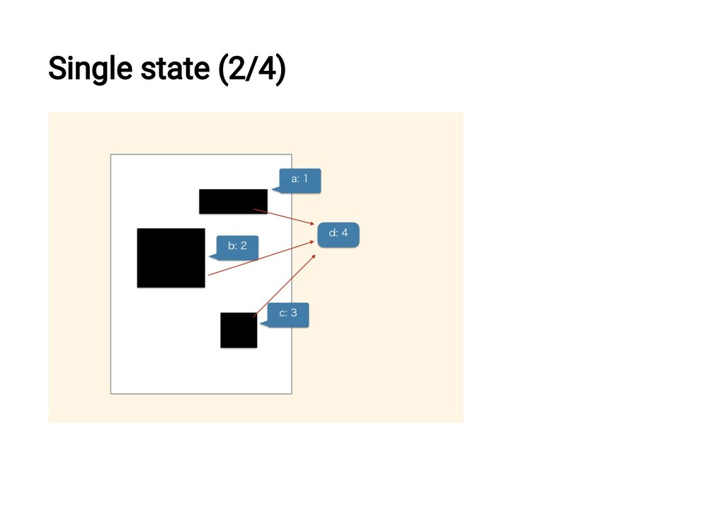 Single state (2/4)