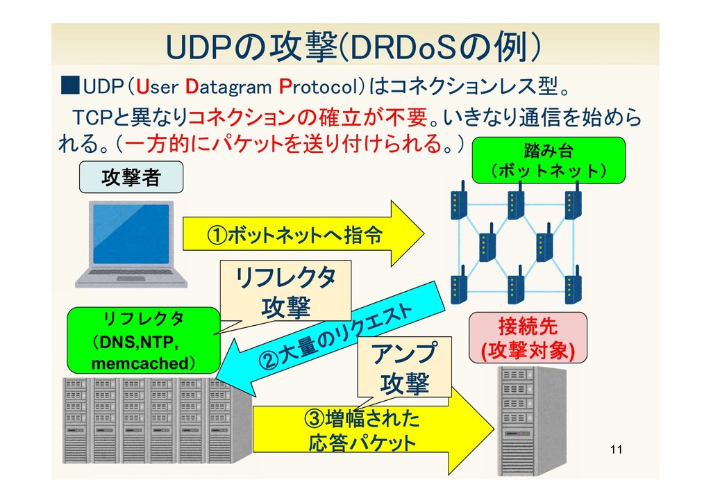 11 UDPの攻撃(DRDoSの例) ■UDP(User Datagram Protocol)...